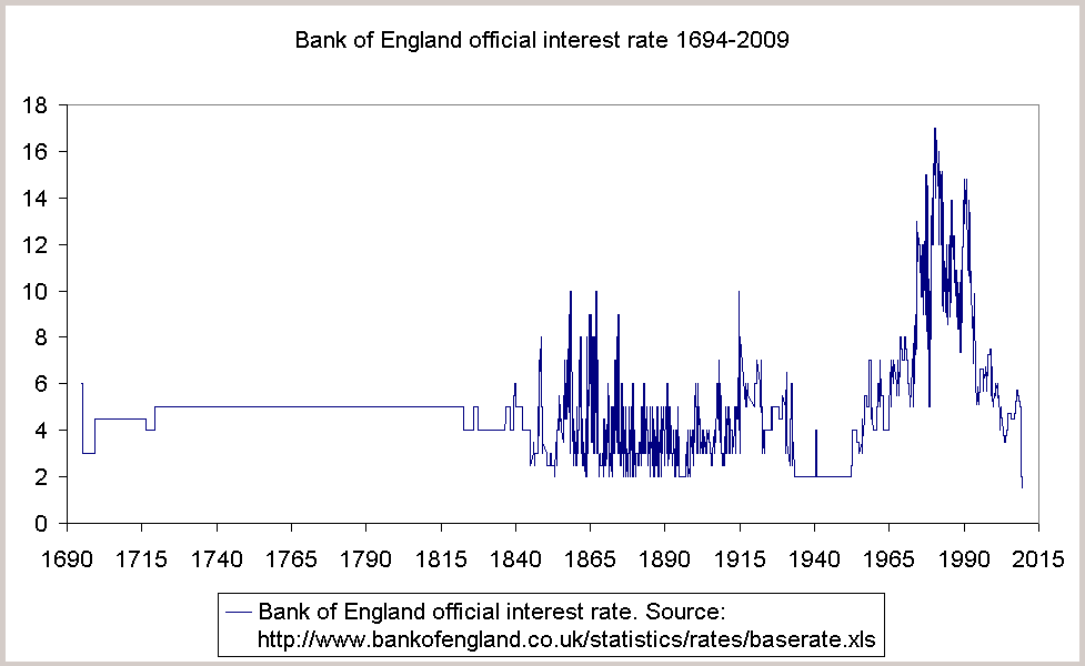 BOE official rates