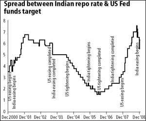 plot of spread between the Indian repo rate and the US Fed Funds target