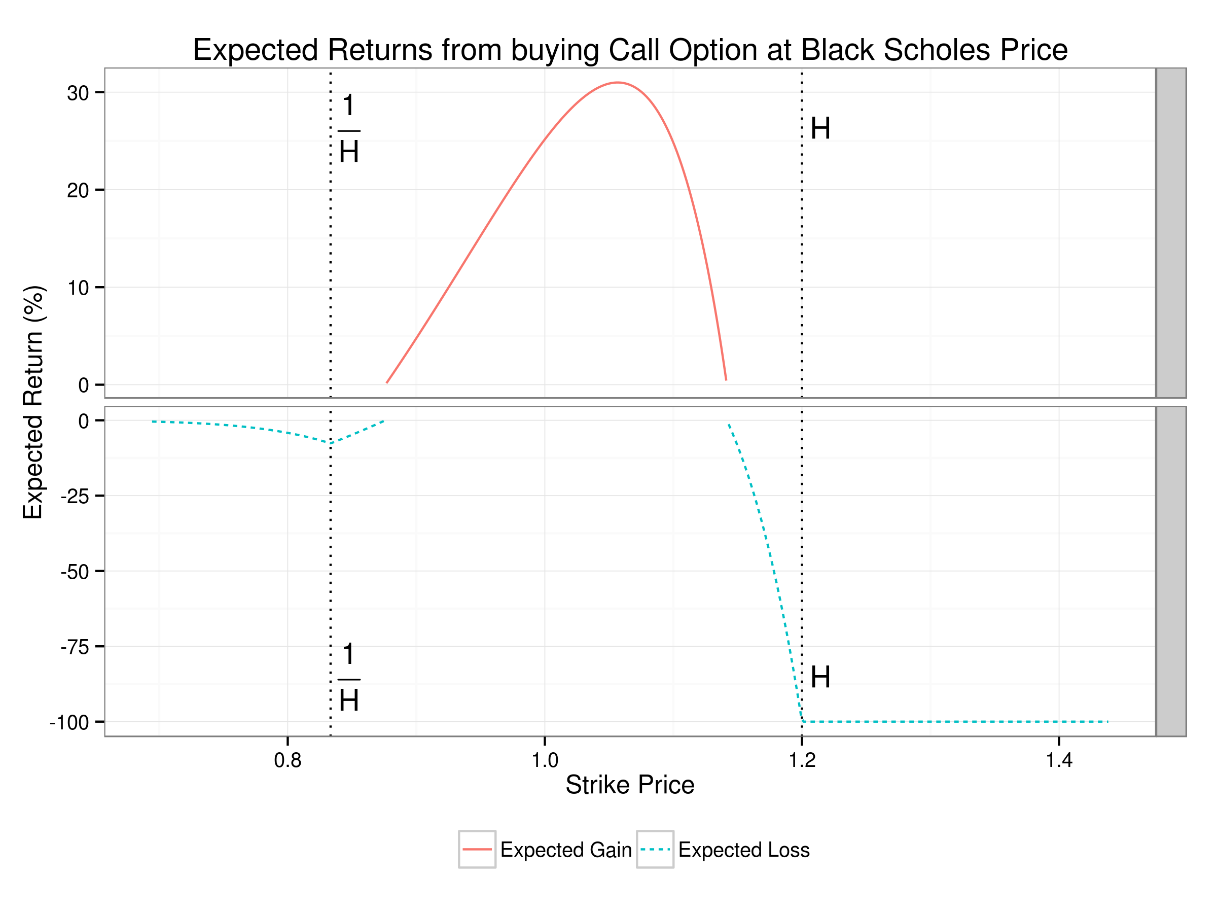 Plot of expected returns from buying call at Black Scholes Price